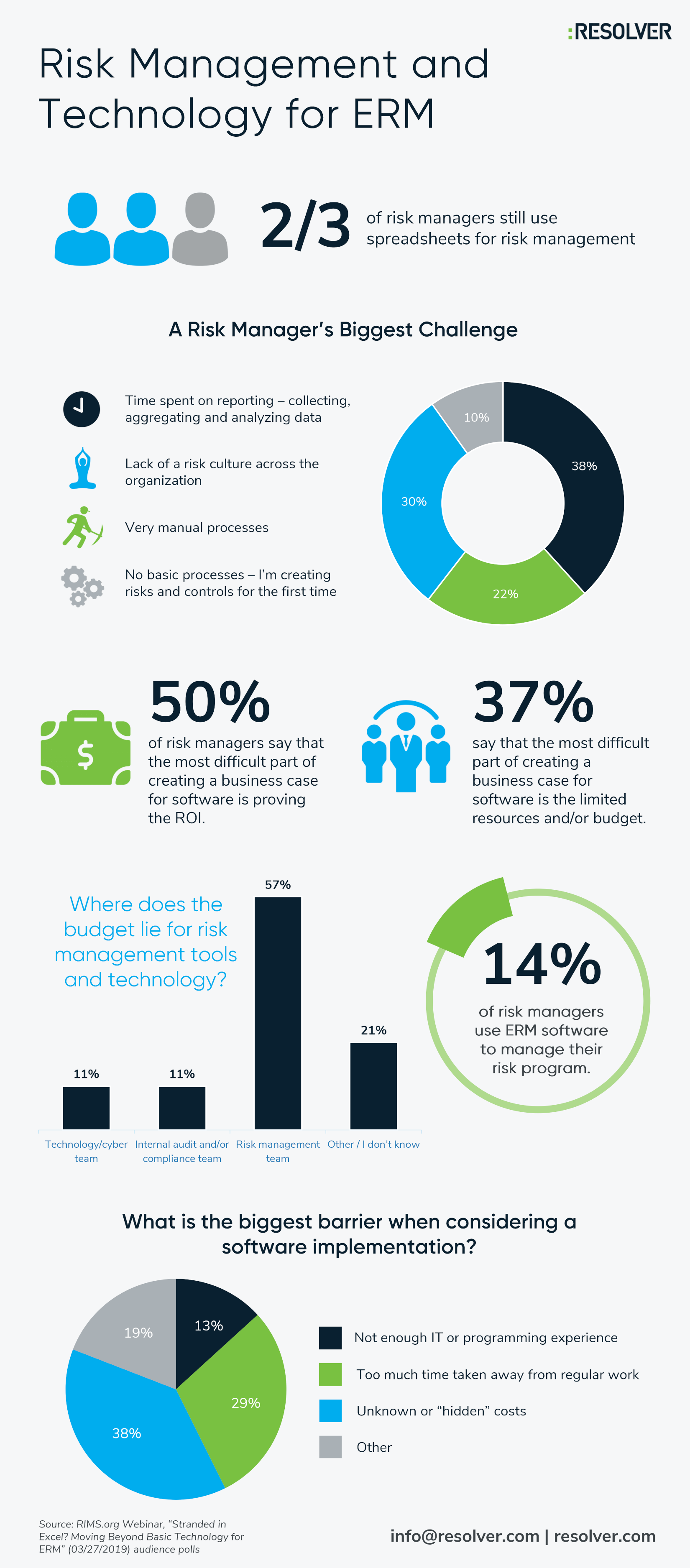 Risk Management and Technology for ERM infographic