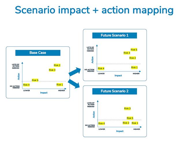 scenario impact action mapping