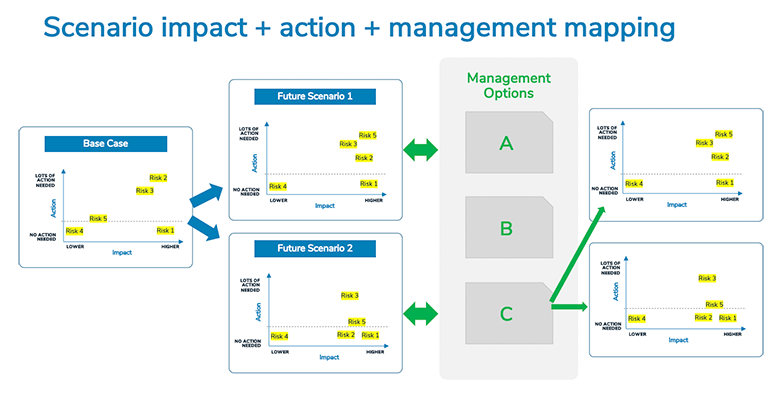 scenario impact + action + management mapping