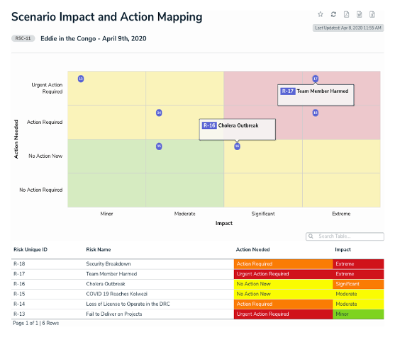 scenario impact and action mapping