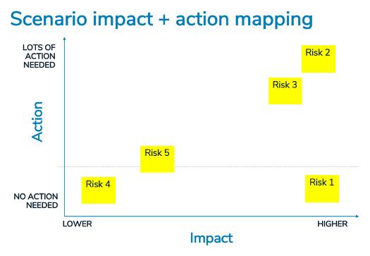 scenario impact + action mapping