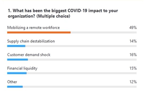biggest impact to organization due to COVID-19