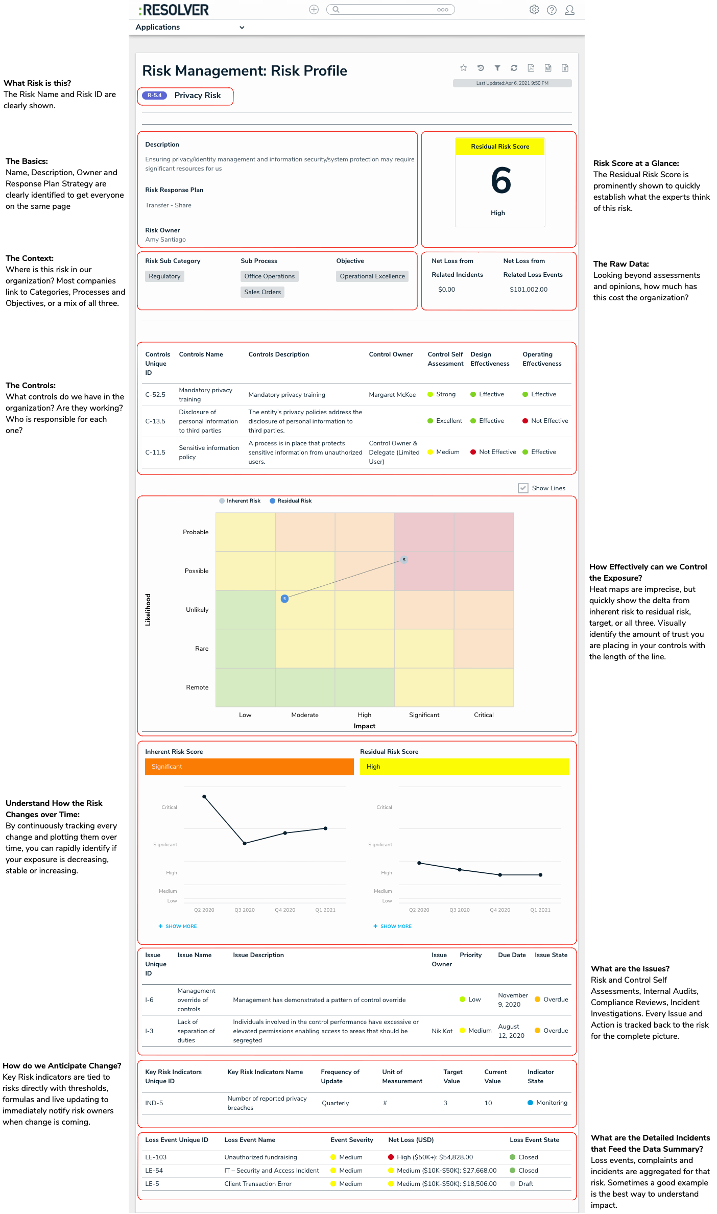 Anatomy of a risk